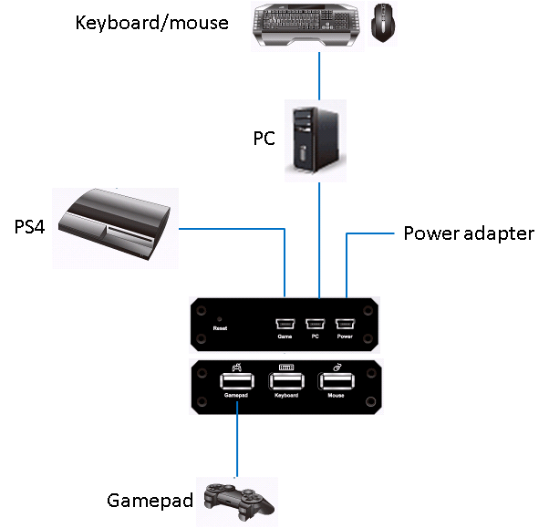 Use Keyboard/Mouse of PC to Control and Play PS4 - Top FAQ